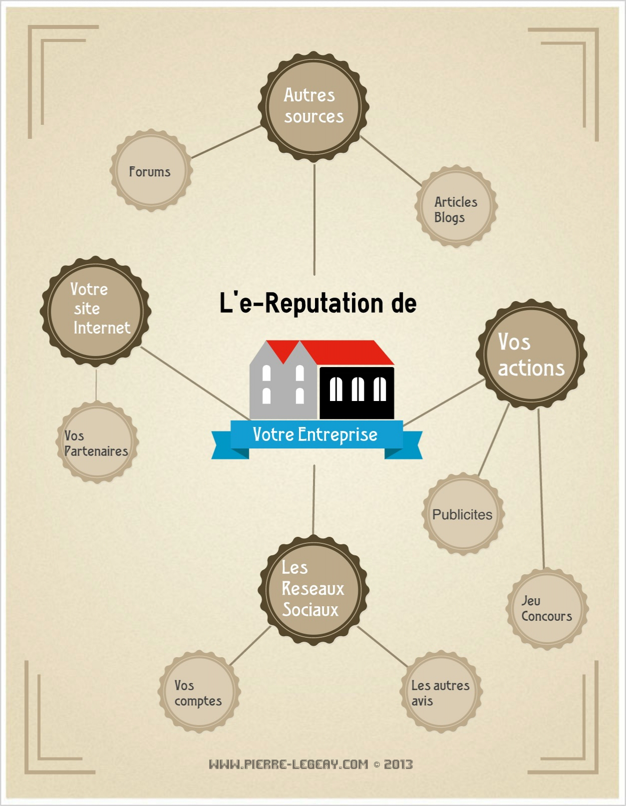 E-Réputation - Pierre Legeay