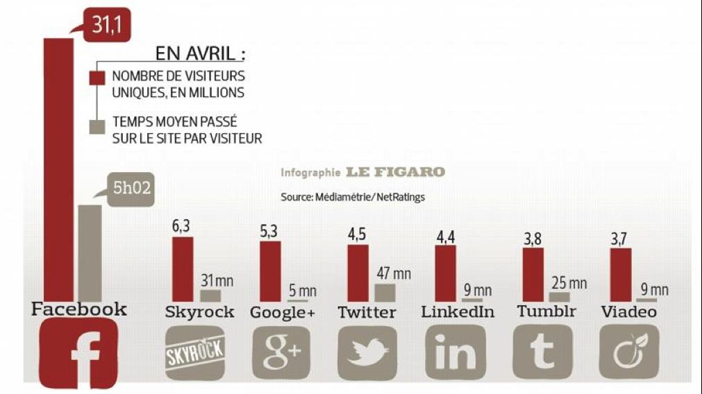 Temps passé sur les réseaux sociaux - Pierre Legeay