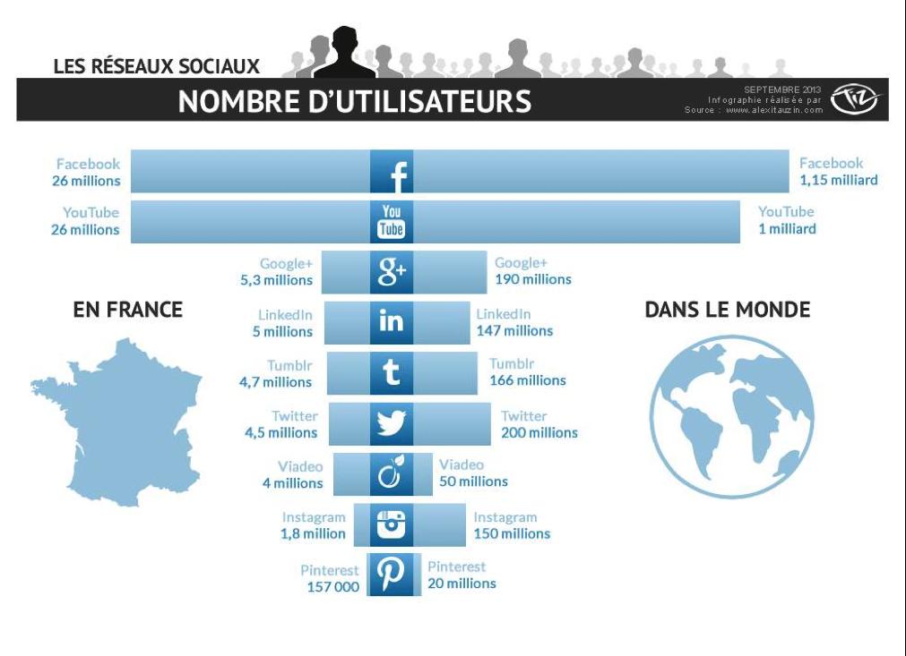 Utilisateurs selon les réseaux sociaux - Pierre Legeay